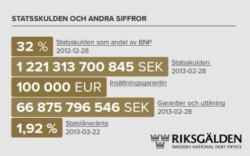 statsskuld_riksgald