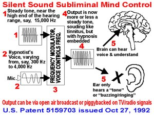 Silent Sound Subliminal Mind Control